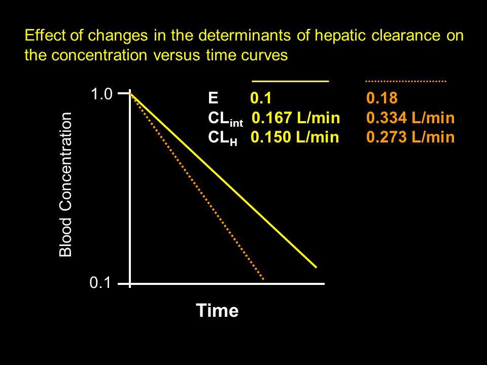 Effect of changes in the determinants of hepatic clearance on the concentration versus time curves