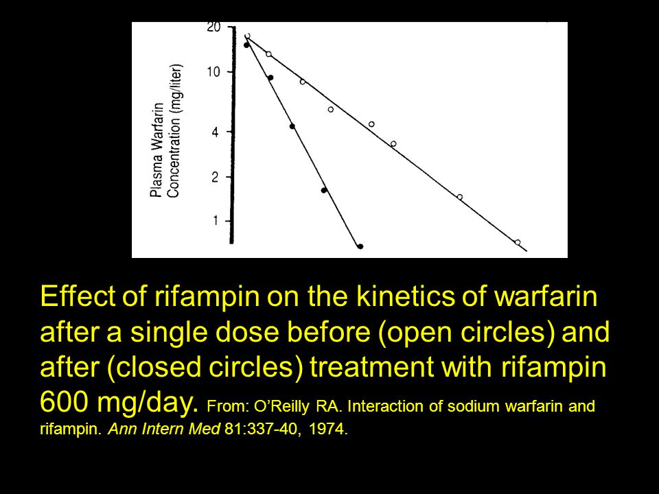 Effect of rifampin on the kinetics of warfarin after a single dose before (open circles) and after (closed circles) treatment with rifampin 600 mg/day.