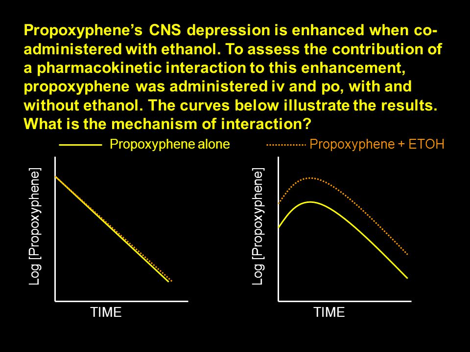 Propoxyphene's CNS depression is enhanced when co-administered with ethanol. To assess the contribution of a pharmacokinetic interaction to this enhancement, propoxyphene was administered iv and po, with and without ethanol. The curves below illustrate the results. What is the mechanism of interaction