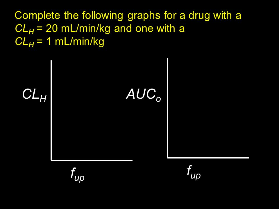 CLH AUCo fup fup Complete the following graphs for a drug with a