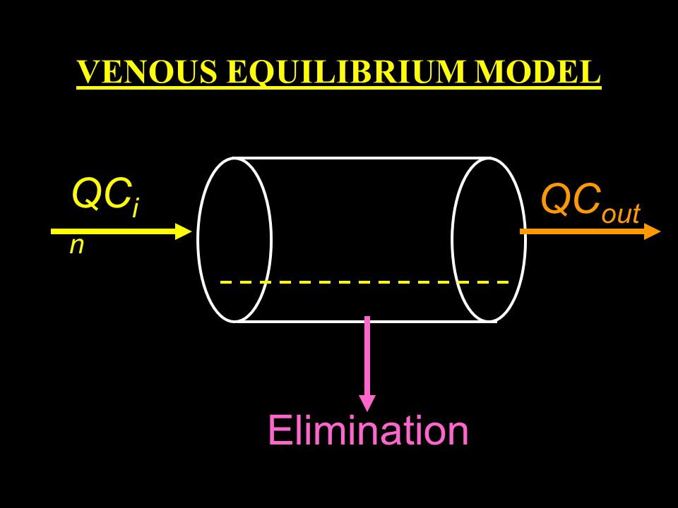 VENOUS EQUILIBRIUM MODEL