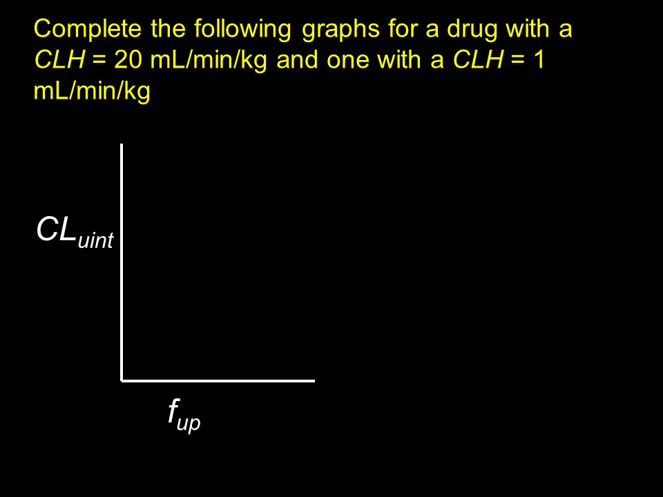 Complete the following graphs for a drug with a CLH = 20 mL/min/kg and one with a CLH = 1 mL/min/kg