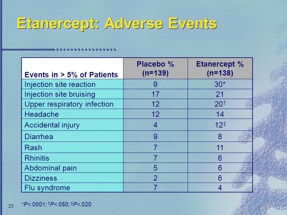 Etanercept: Adverse Events