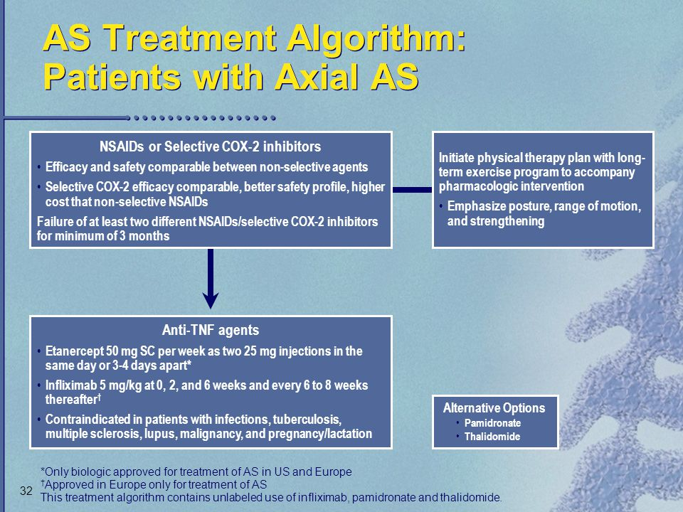 AS Treatment Algorithm: Patients with Axial AS