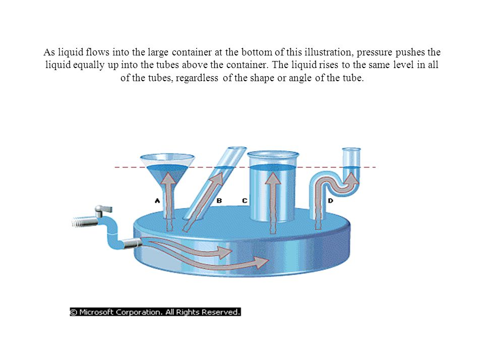 As liquid flows into the large container at the bottom of this illustration, pressure pushes the liquid equally up into the tubes above the container.