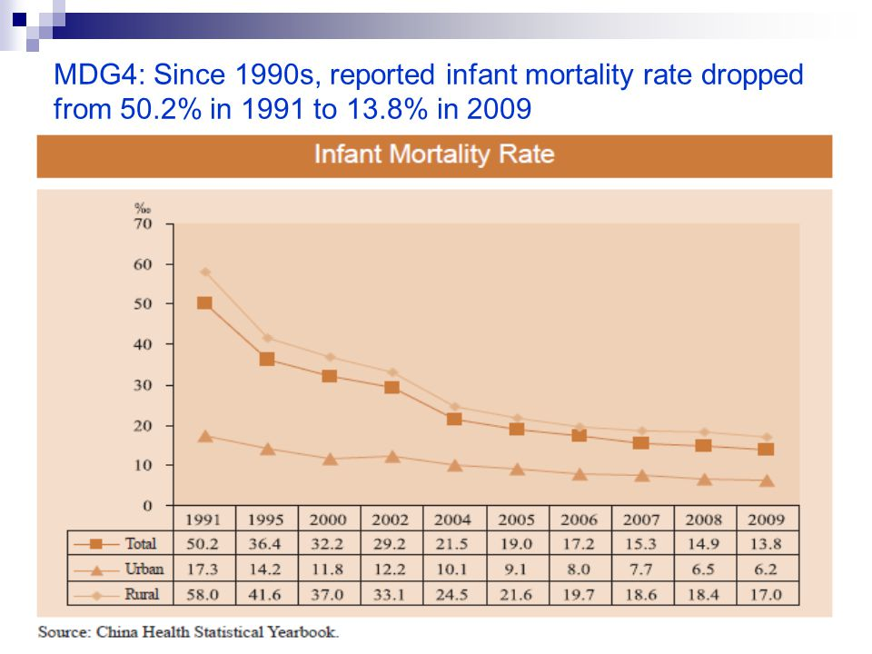 MDG4: Since 1990s, reported infant mortality rate dropped from 50