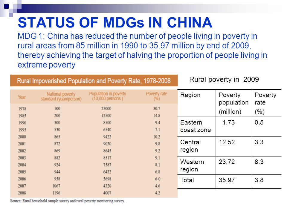 STATUS OF MDGs IN CHINA MDG 1: China has reduced the number of people living in poverty in rural areas from 85 million in 1990 to 35.97 million by end of 2009, thereby achieving the target of halving the proportion of people living in extreme poverty