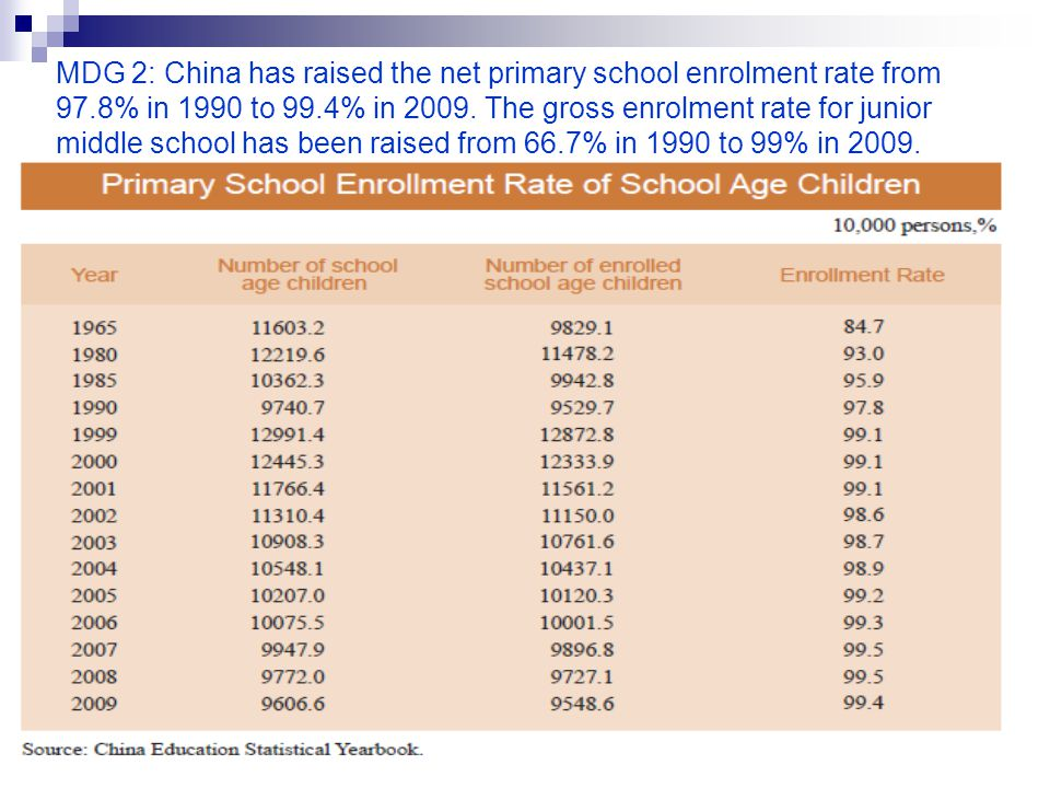 MDG 2: China has raised the net primary school enrolment rate from 97