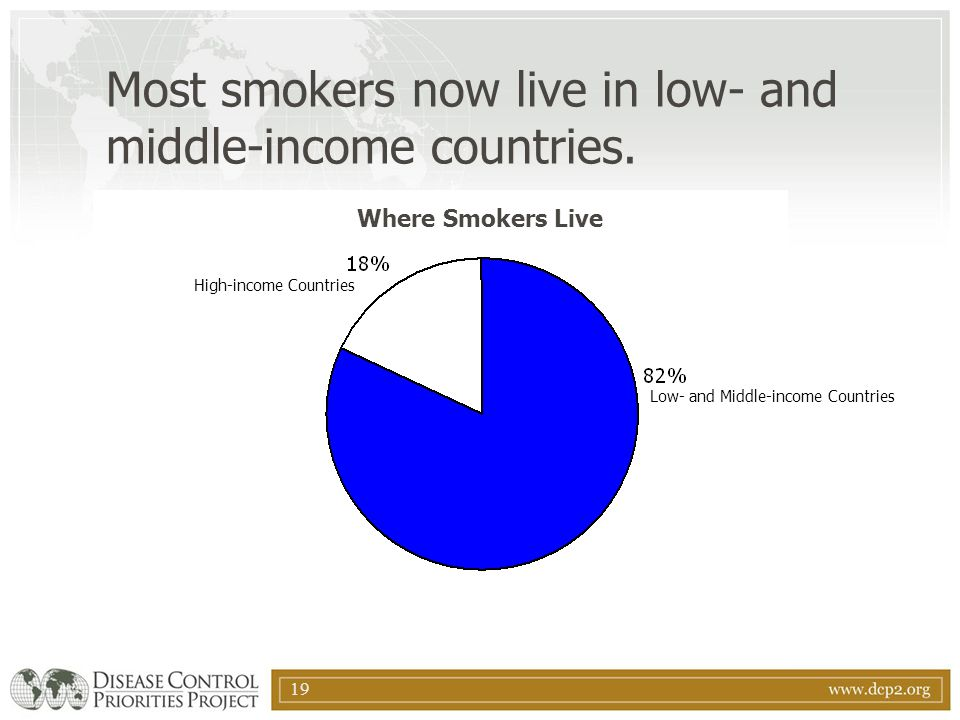 Most smokers now live in low- and middle-income countries.