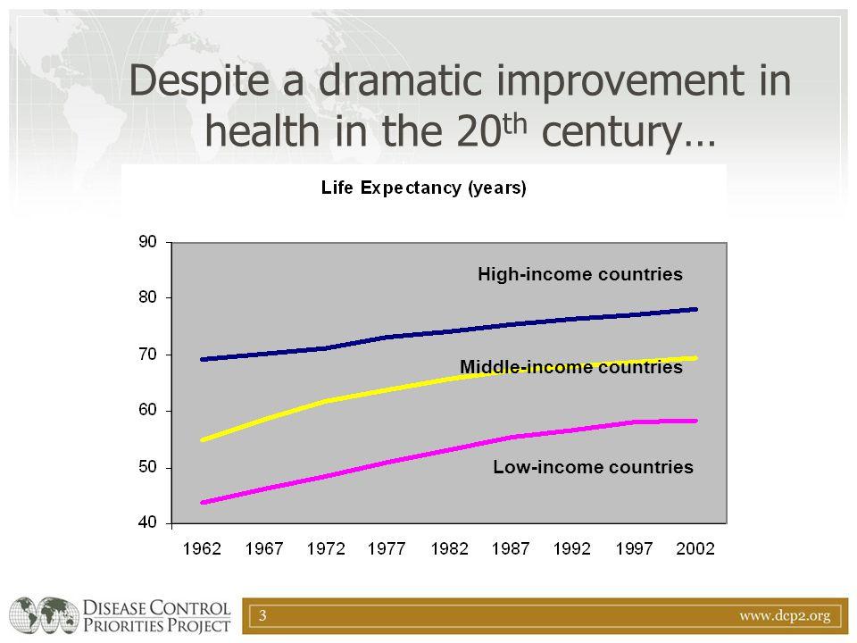 Despite a dramatic improvement in health in the 20th century…