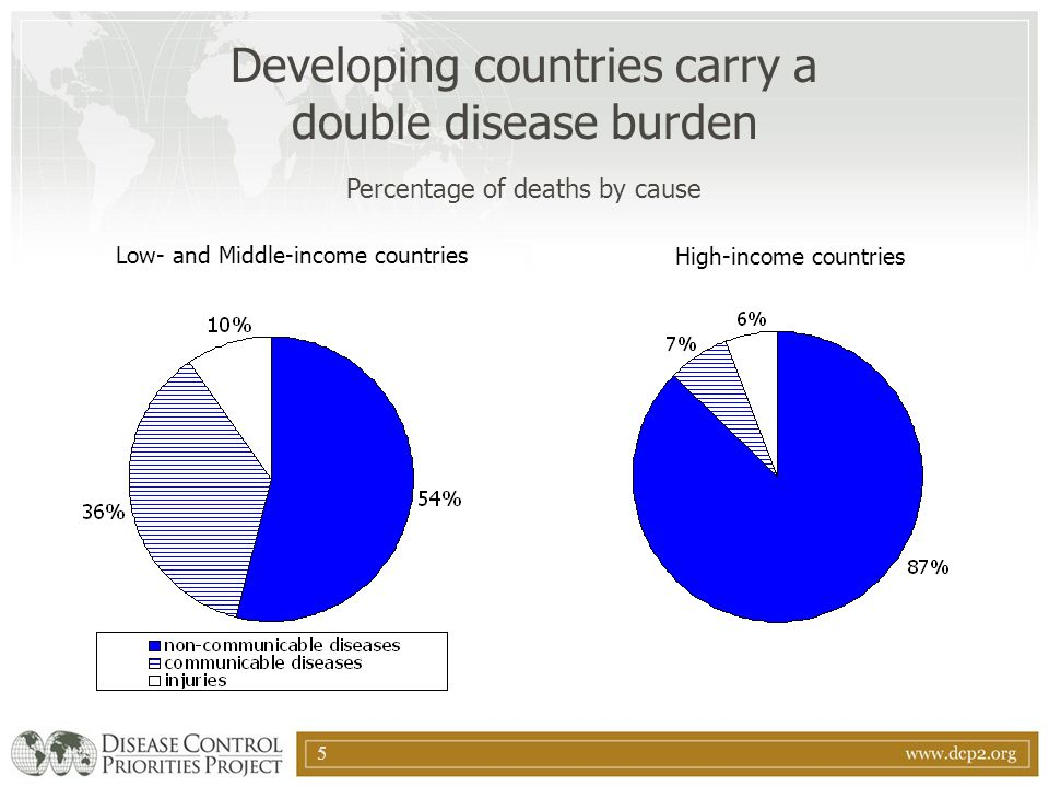 Developing countries carry a double disease burden