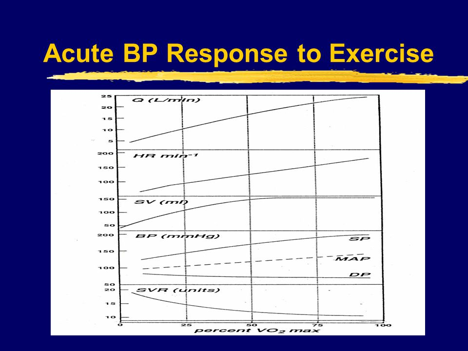 Acute BP Response to Exercise