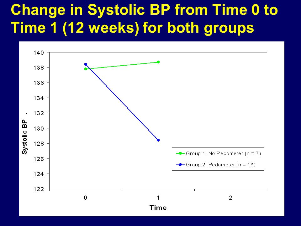 Change in Systolic BP from Time 0 to Time 1 (12 weeks) for both groups