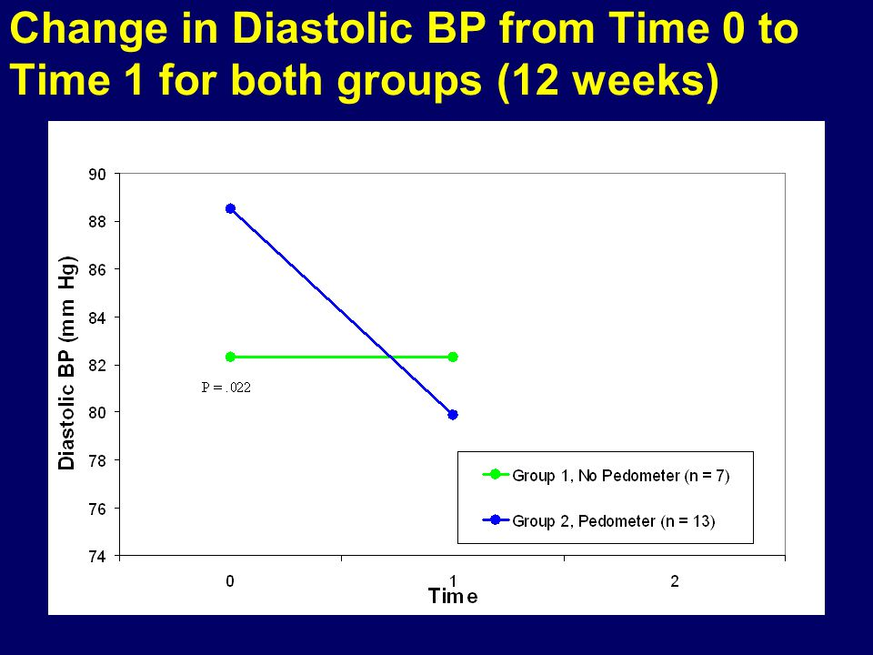 Change in Diastolic BP from Time 0 to Time 1 for both groups (12 weeks)