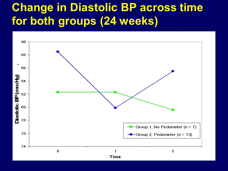 Change in Diastolic BP across time for both groups (24 weeks)