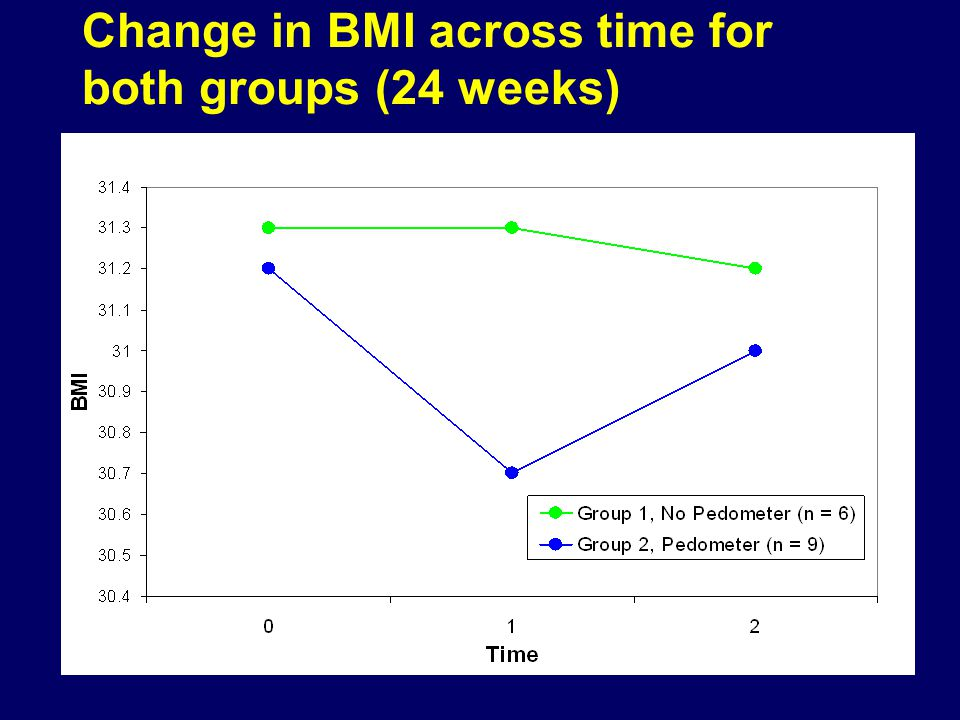 Change in BMI across time for both groups (24 weeks)