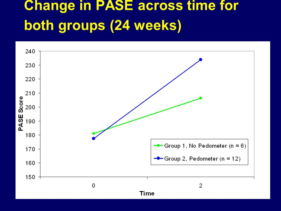 Change in PASE across time for both groups (24 weeks)