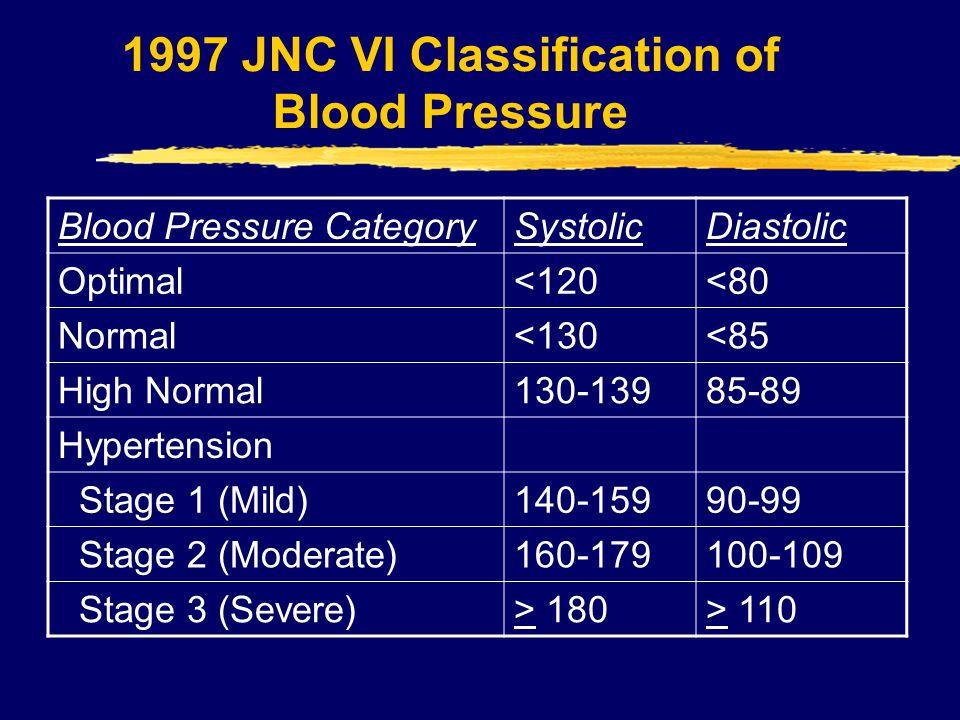 1997 JNC VI Classification of Blood Pressure