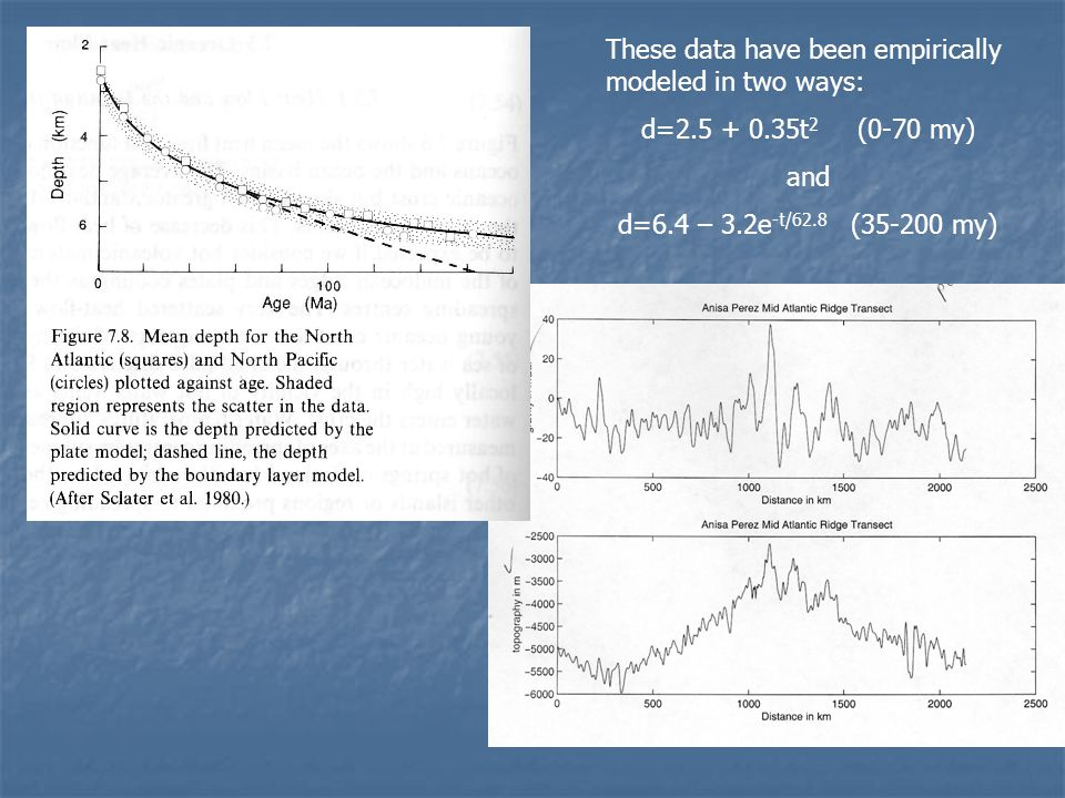 These data have been empirically modeled in two ways: