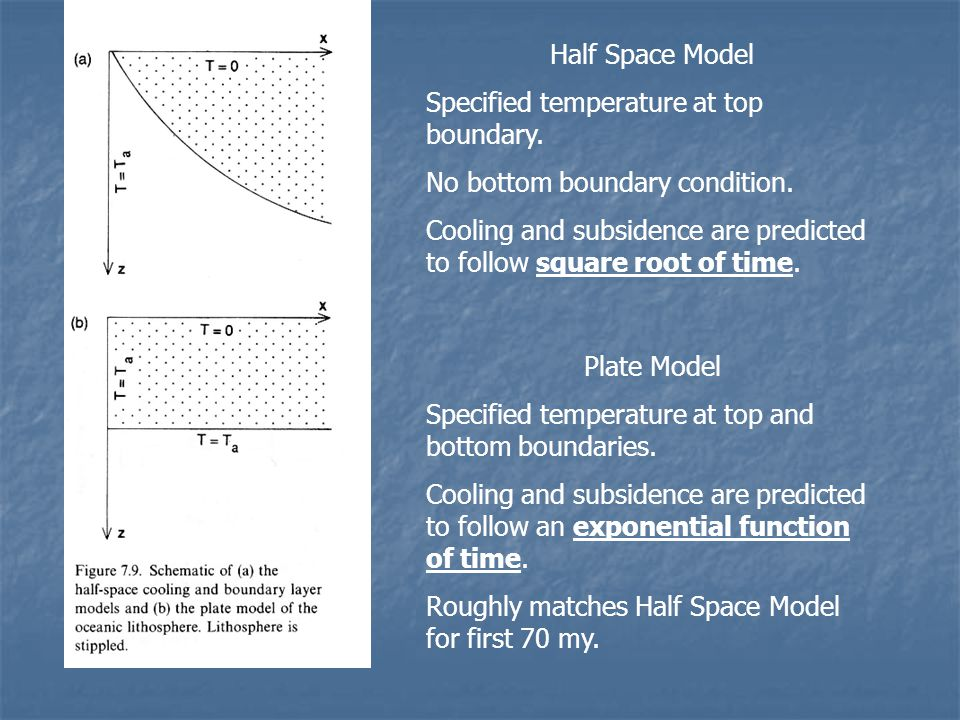 Half Space Model Specified temperature at top boundary. No bottom boundary condition.