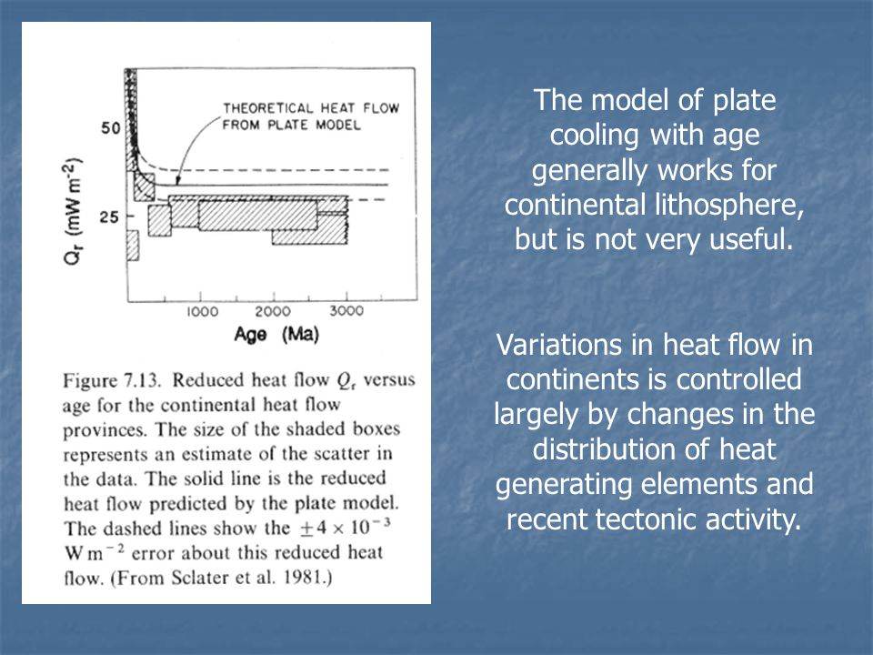 The model of plate cooling with age generally works for continental lithosphere, but is not very useful.
