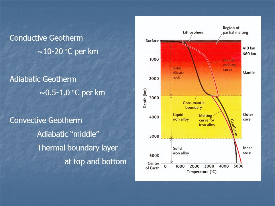 Conductive Geotherm ~10-20 C per km. Adiabatic Geotherm. ~0.5-1.0 C per km. Convective Geotherm.