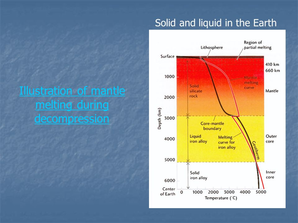 Illustration of mantle melting during decompression