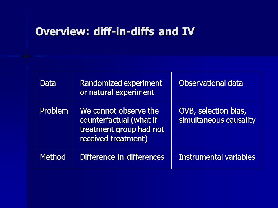 Overview: diff-in-diffs and IV