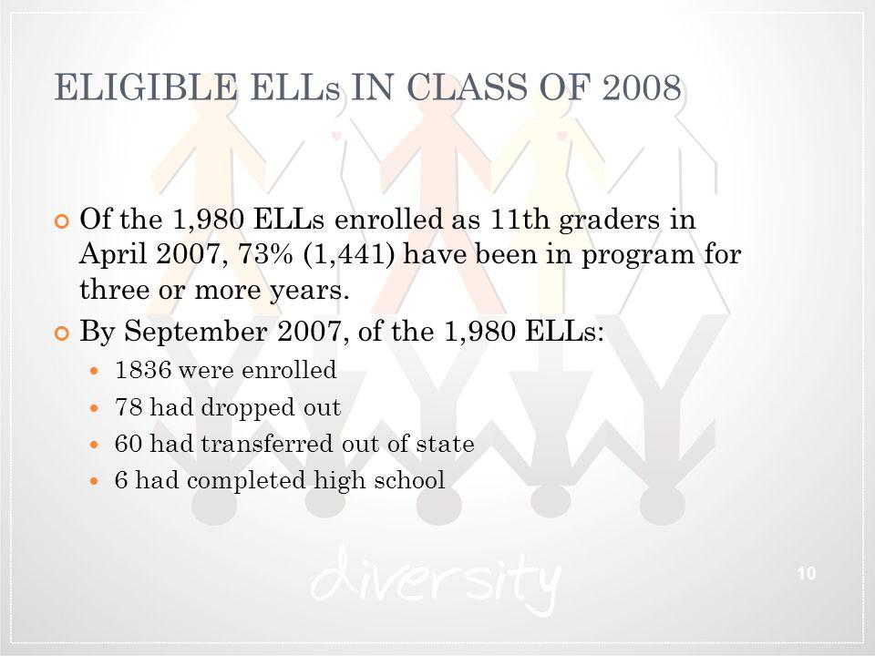 ELIGIBLE ELLs IN CLASS OF 2008