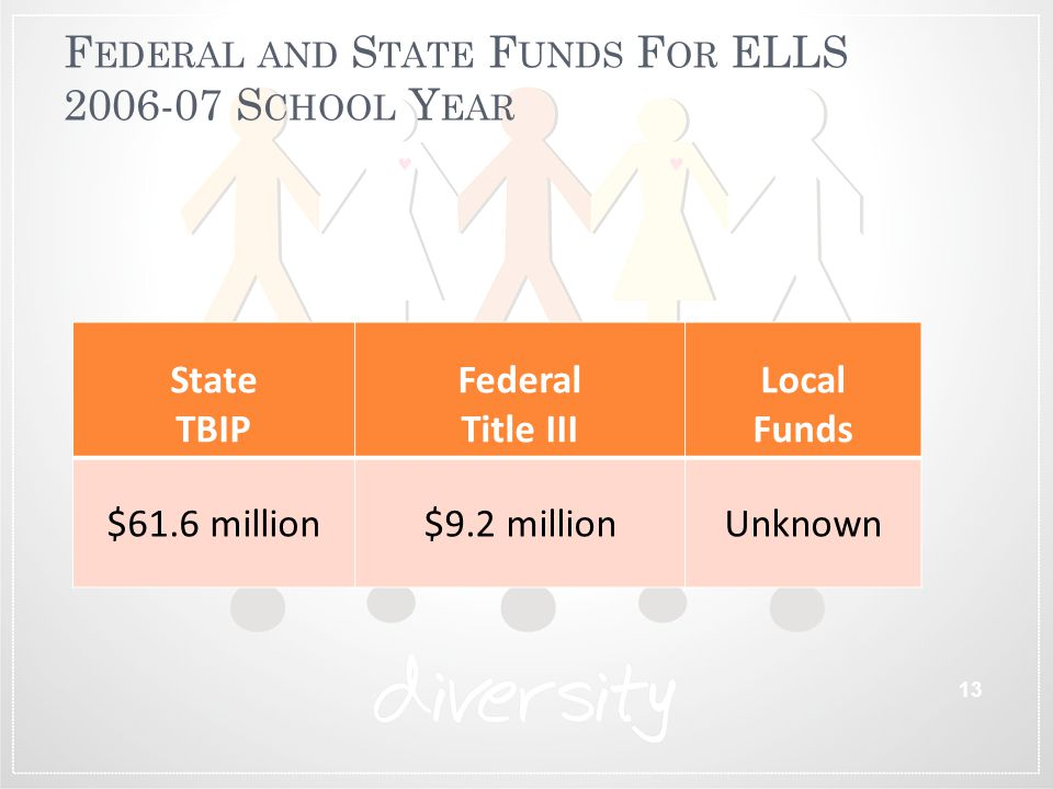 Federal and State Funds For ELLS 2006-07 School Year
