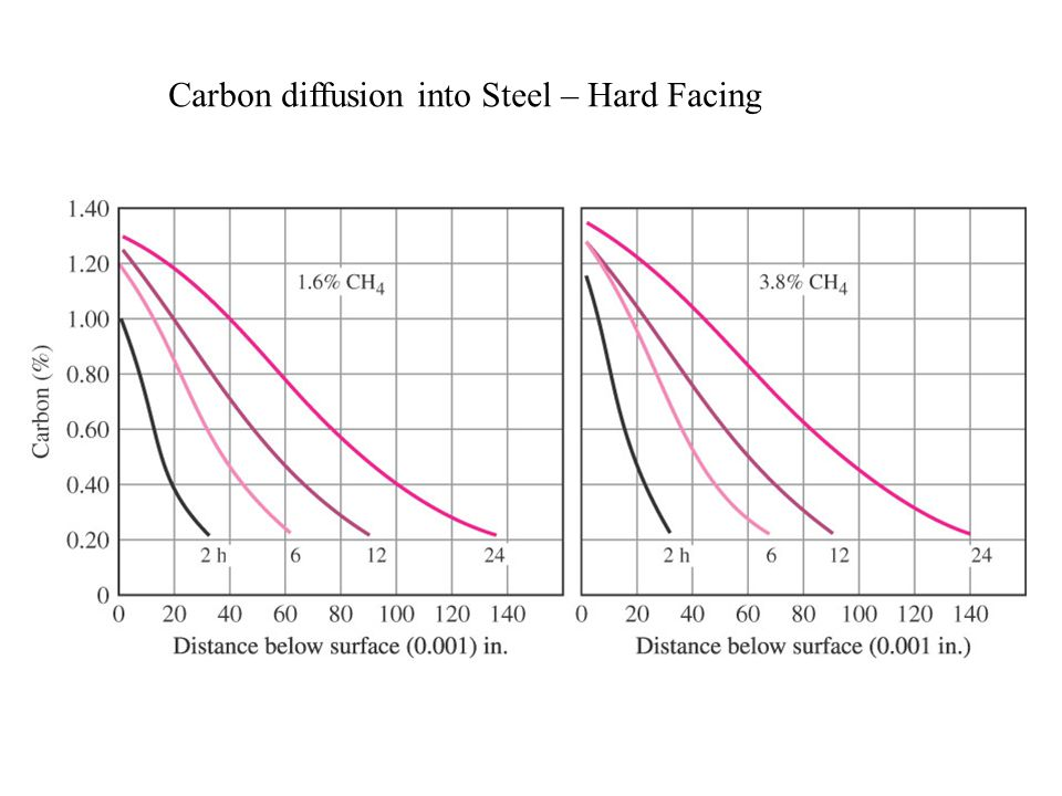 Carbon diffusion into Steel – Hard Facing