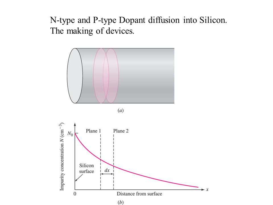 N-type and P-type Dopant diffusion into Silicon.