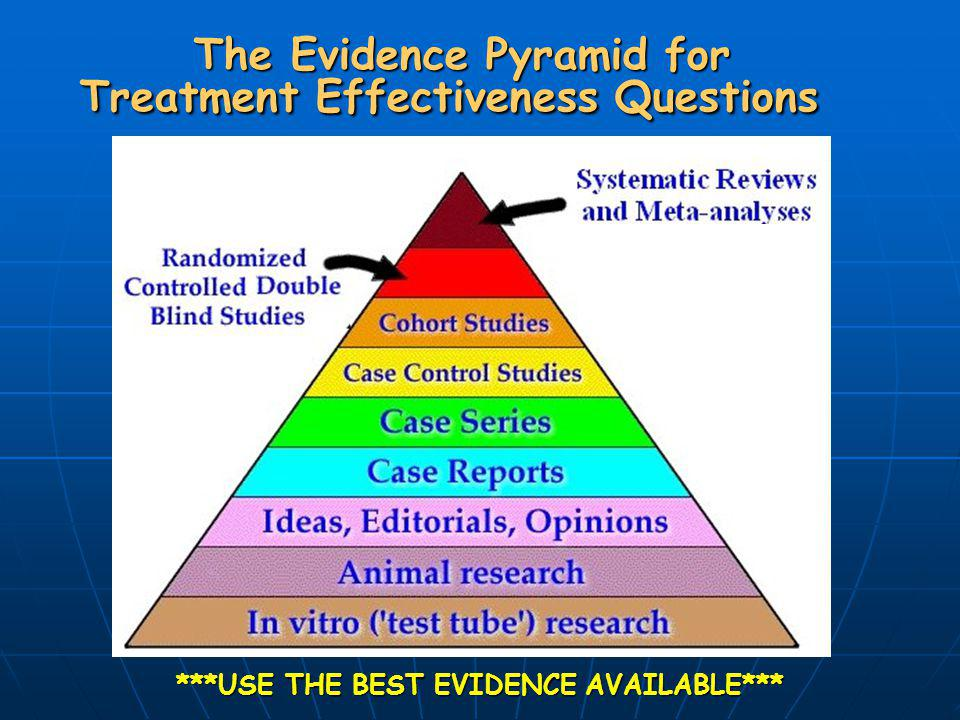 The Evidence Pyramid for Treatment Effectiveness Questions