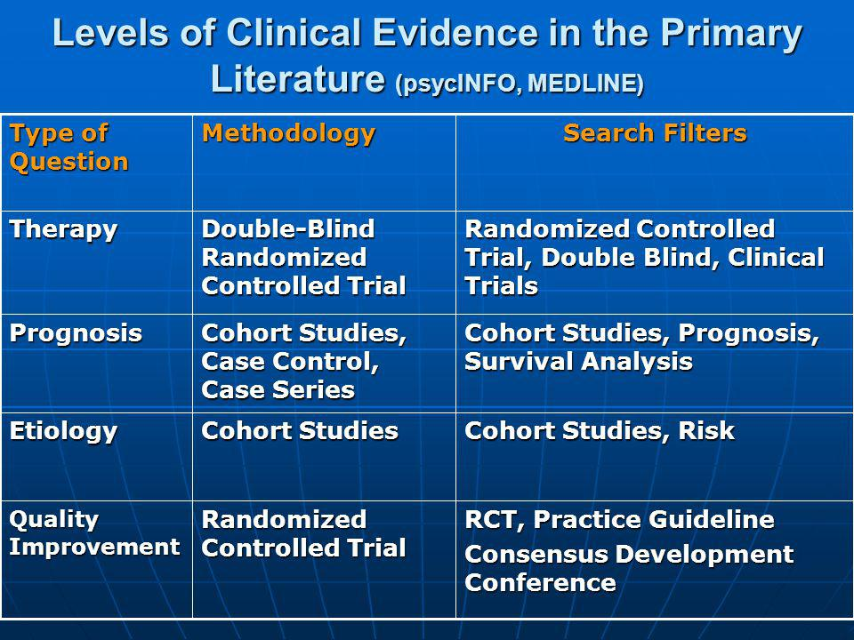 Levels of Clinical Evidence in the Primary Literature (psycINFO, MEDLINE)