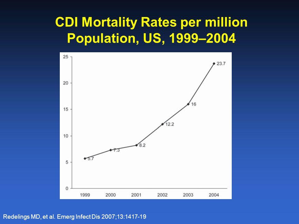 CDI Mortality Rates per million Population, US, 1999–2004