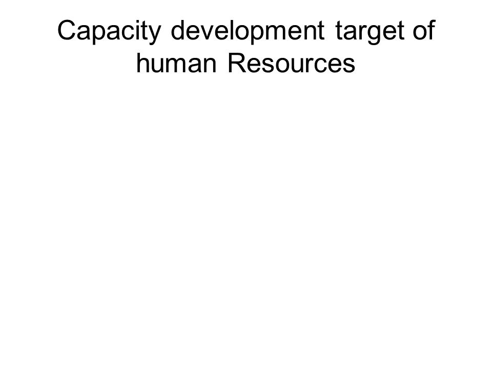 Capacity development target of human Resources