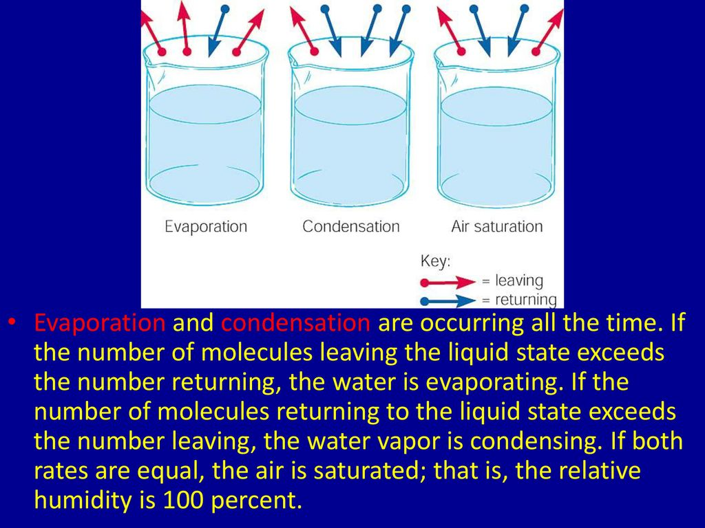 Evaporation and condensation are occurring all the time