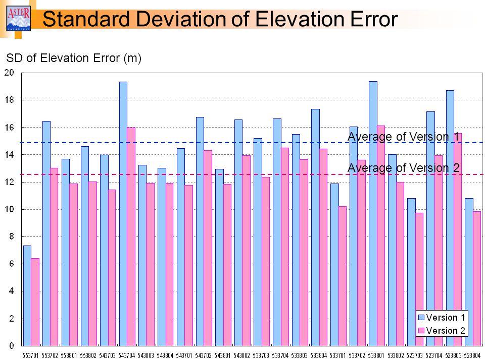 Standard Deviation of Elevation Error
