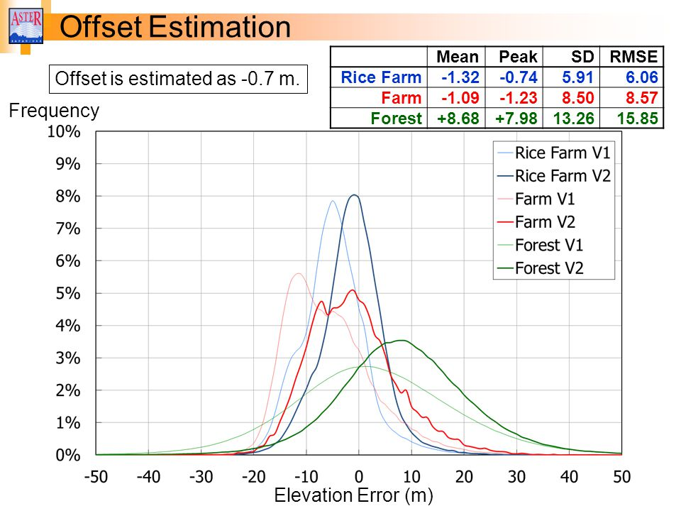 Offset Estimation Offset is estimated as -0.7 m. Frequency