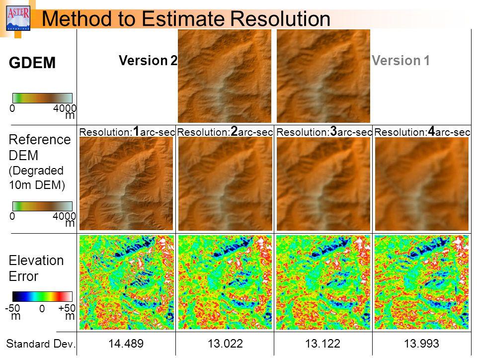 Method to Estimate Resolution