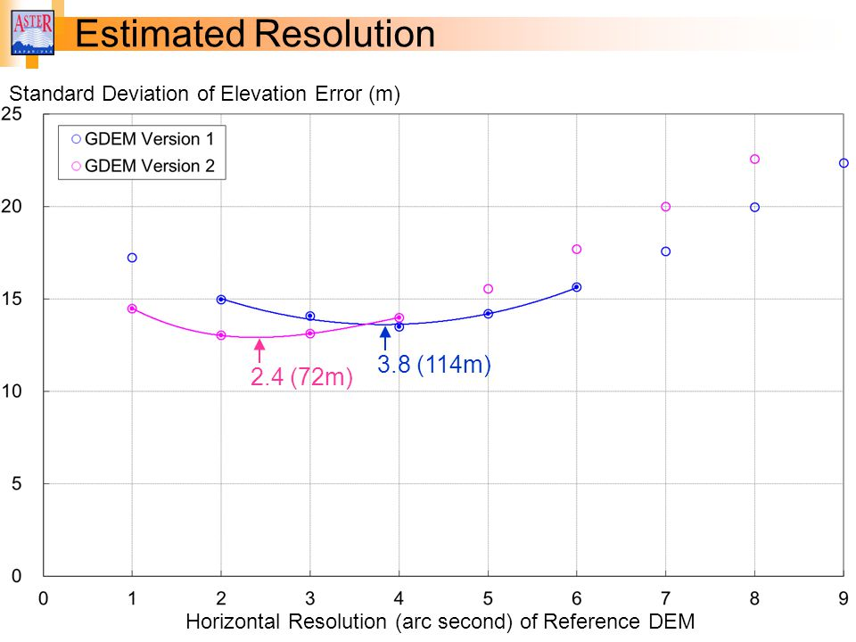 Horizontal Resolution (arc second) of Reference DEM