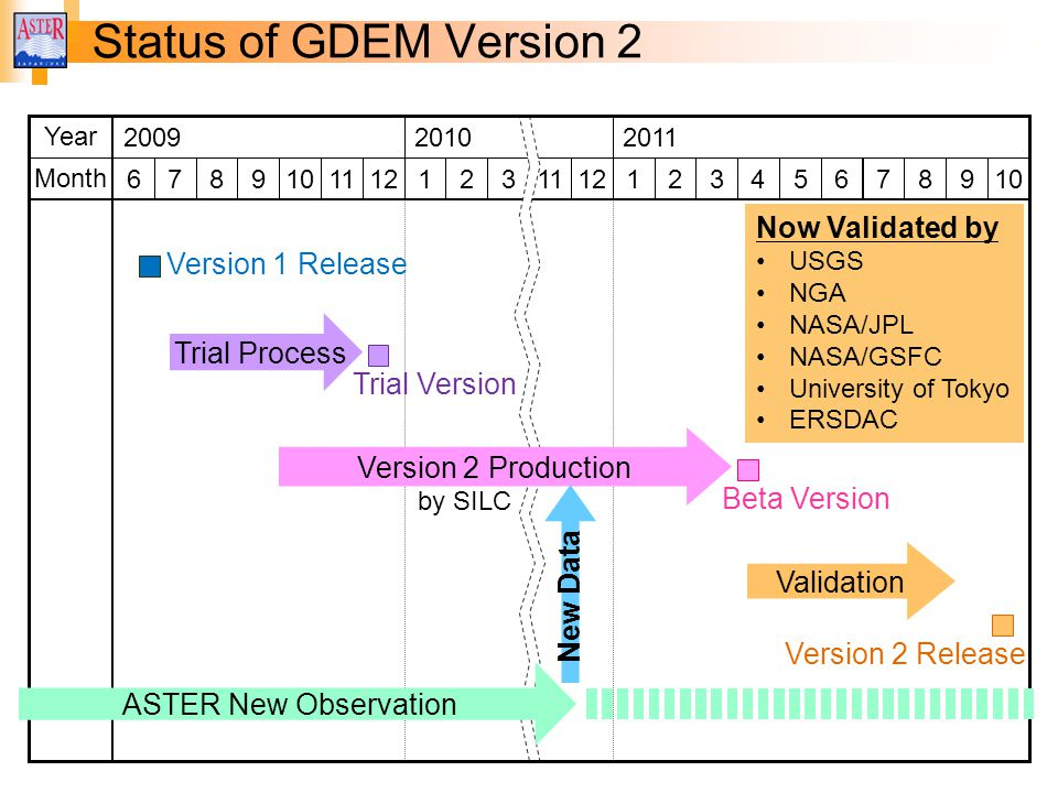 Status of GDEM Version 2 Now Validated by Version 1 Release