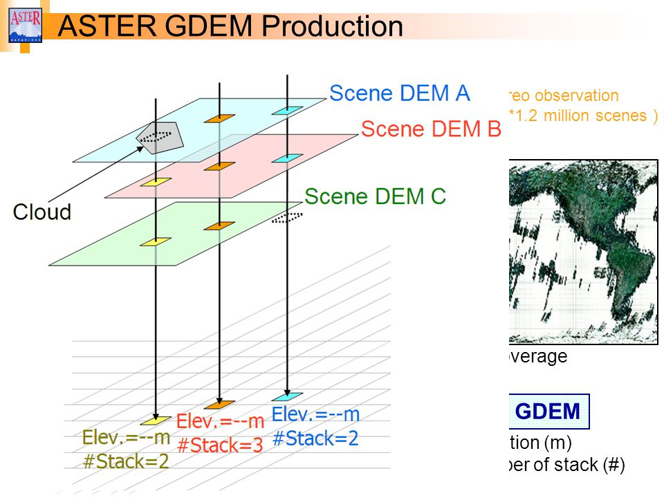 Characteristics Of ASTER GDEM Version Ppt Video Online Download - Aster gdem free download