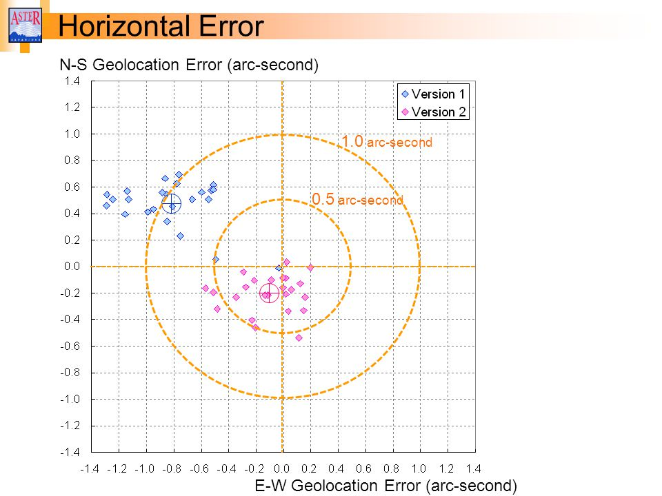 Horizontal Error N-S Geolocation Error (arc-second) 1.0 arc-second