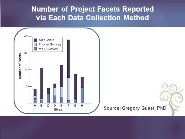 Number of Project Facets Reported via Each Data Collection Method
