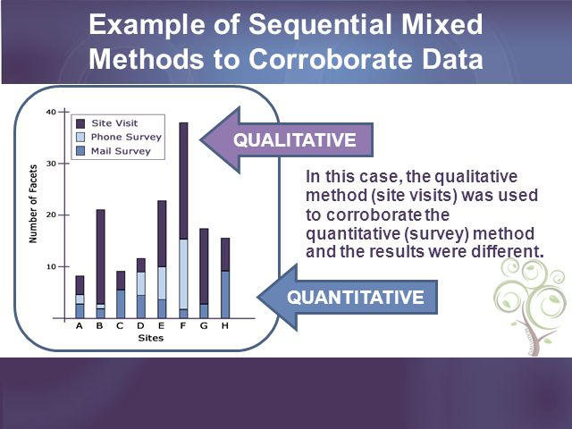 Example of Sequential Mixed Methods to Corroborate Data