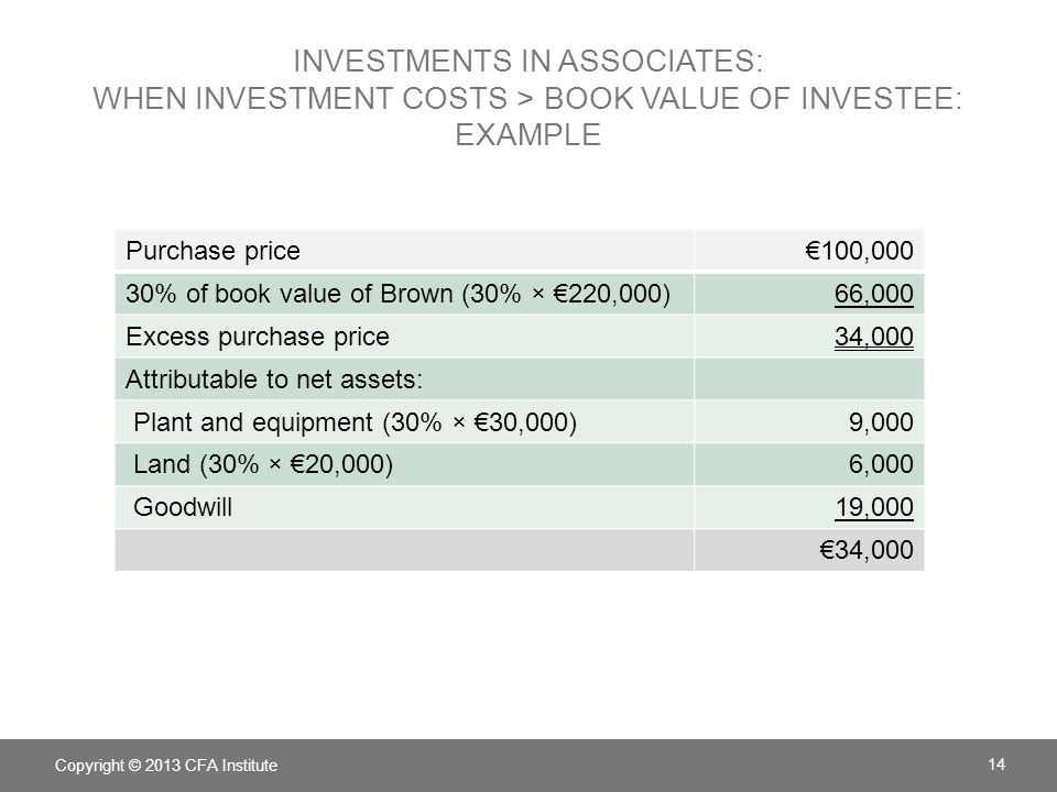 Investments in associates: when investment costs > book value of investee: Example