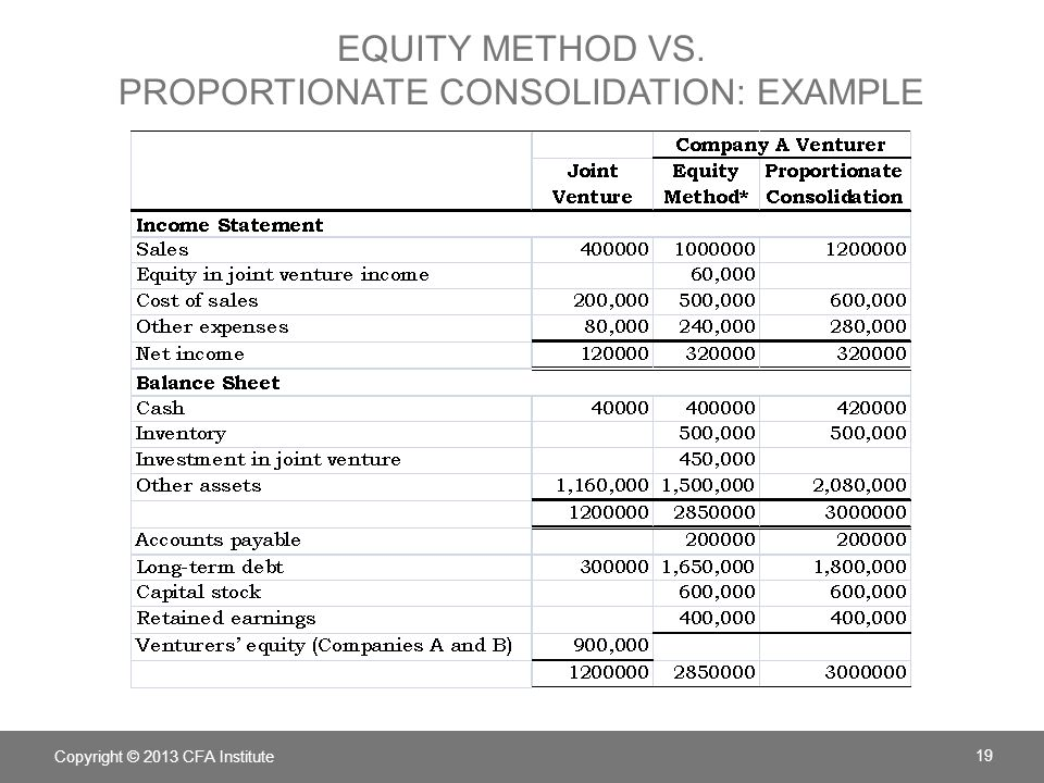 Cost Equity and Consolidated Methods The Balance