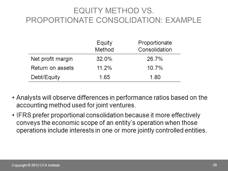 Equity method vs. proportionate consolidation: example