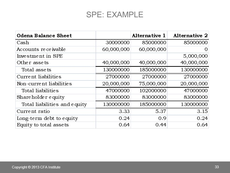 SPE: Example LOS. Analyze effects on financial statements and ratios of different methods used to account for intercorporate investments.
